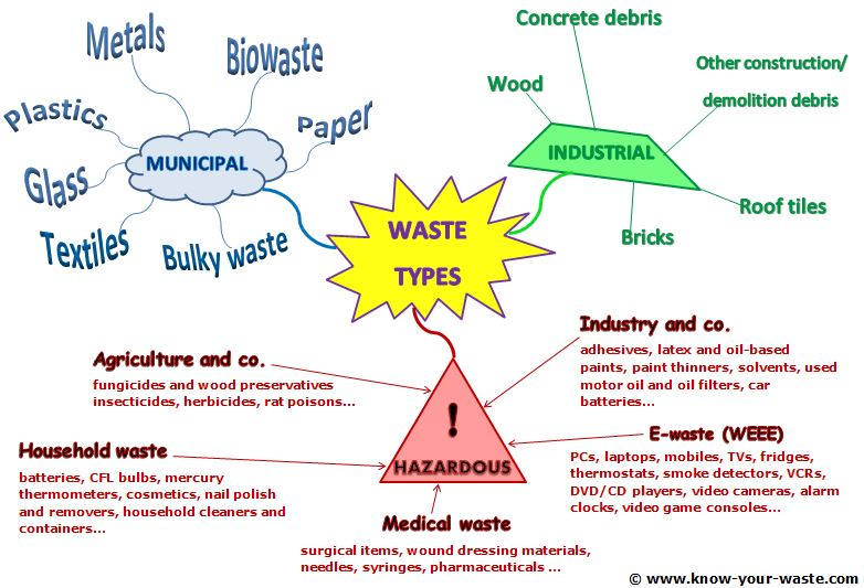 marketing plan of a waste management The 8 chapter marketing plan will assist you in determining the best ways to reach your intended audience for your waste management company you will also receive a how to start a waste management company guide that will showcase the startup issues that you will need to deal with as you progress through the business development process.